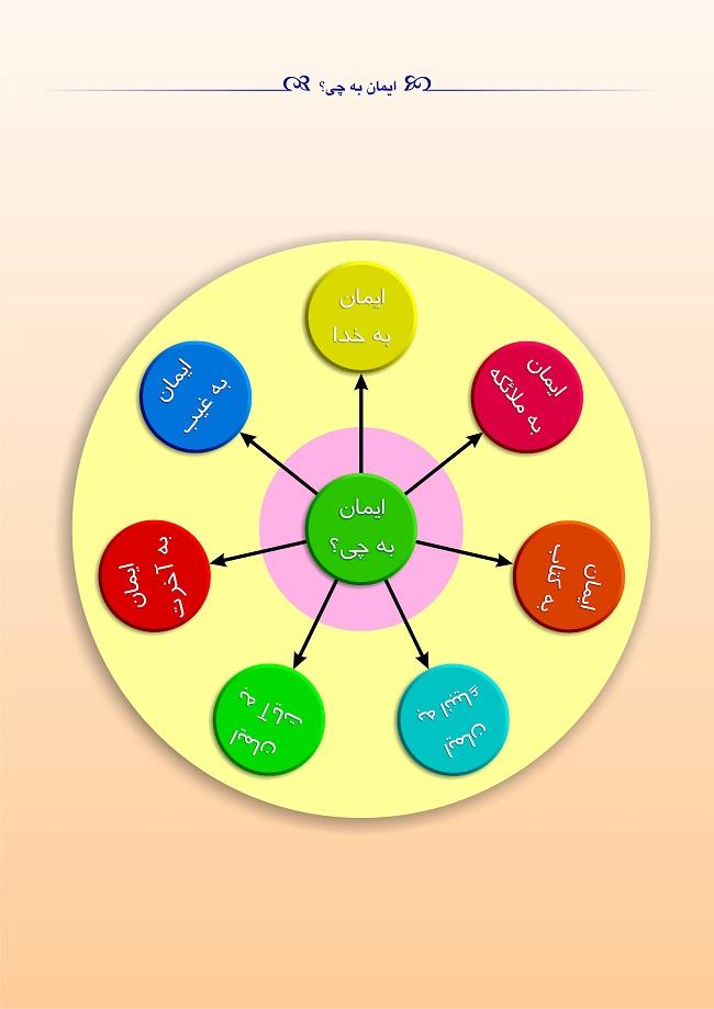 رویکرد آیتمدار در تربیت کودکان استراتژیست