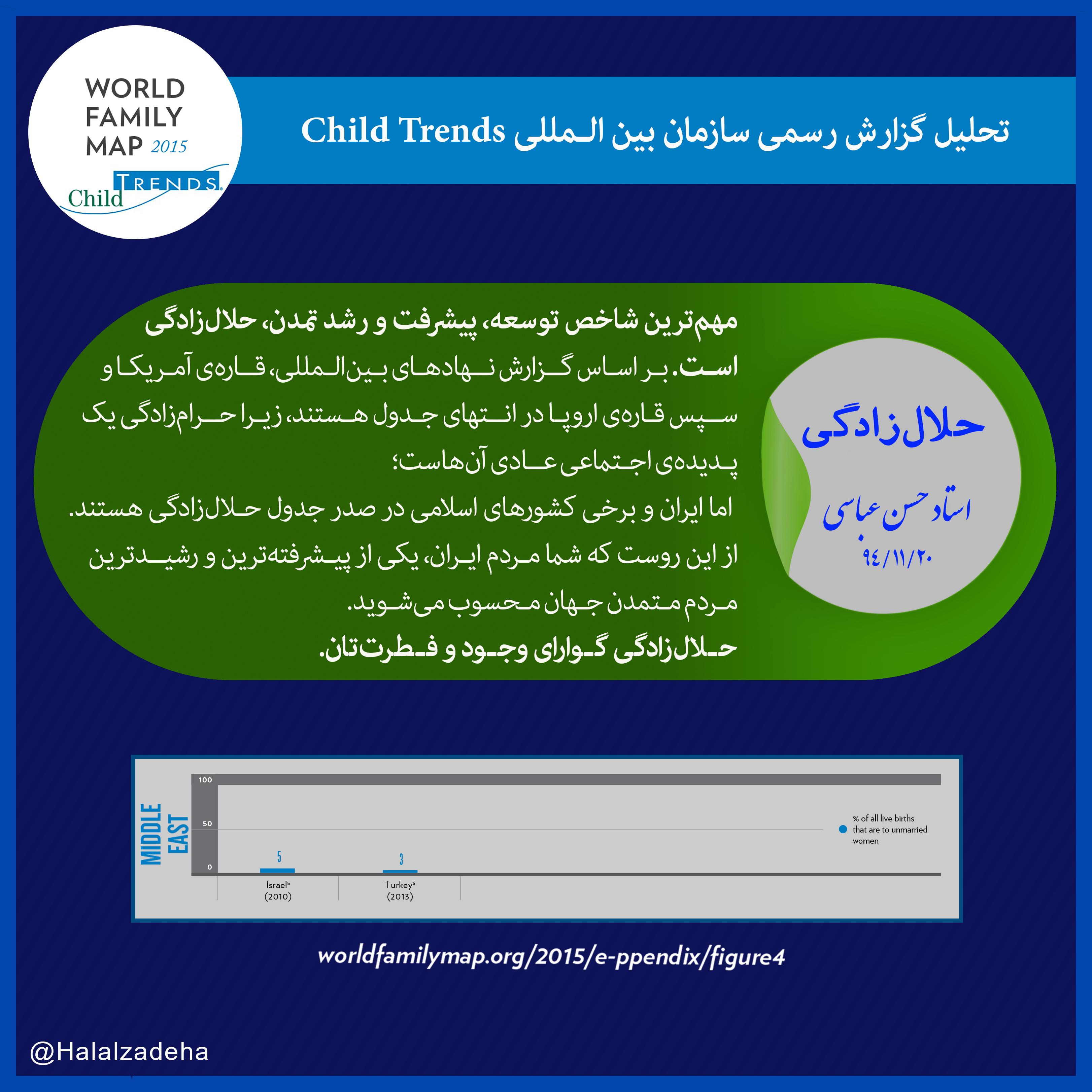 ایران و و برخی کشورهای اسلامی در صدر جدول #حلال_زادگی هستند.