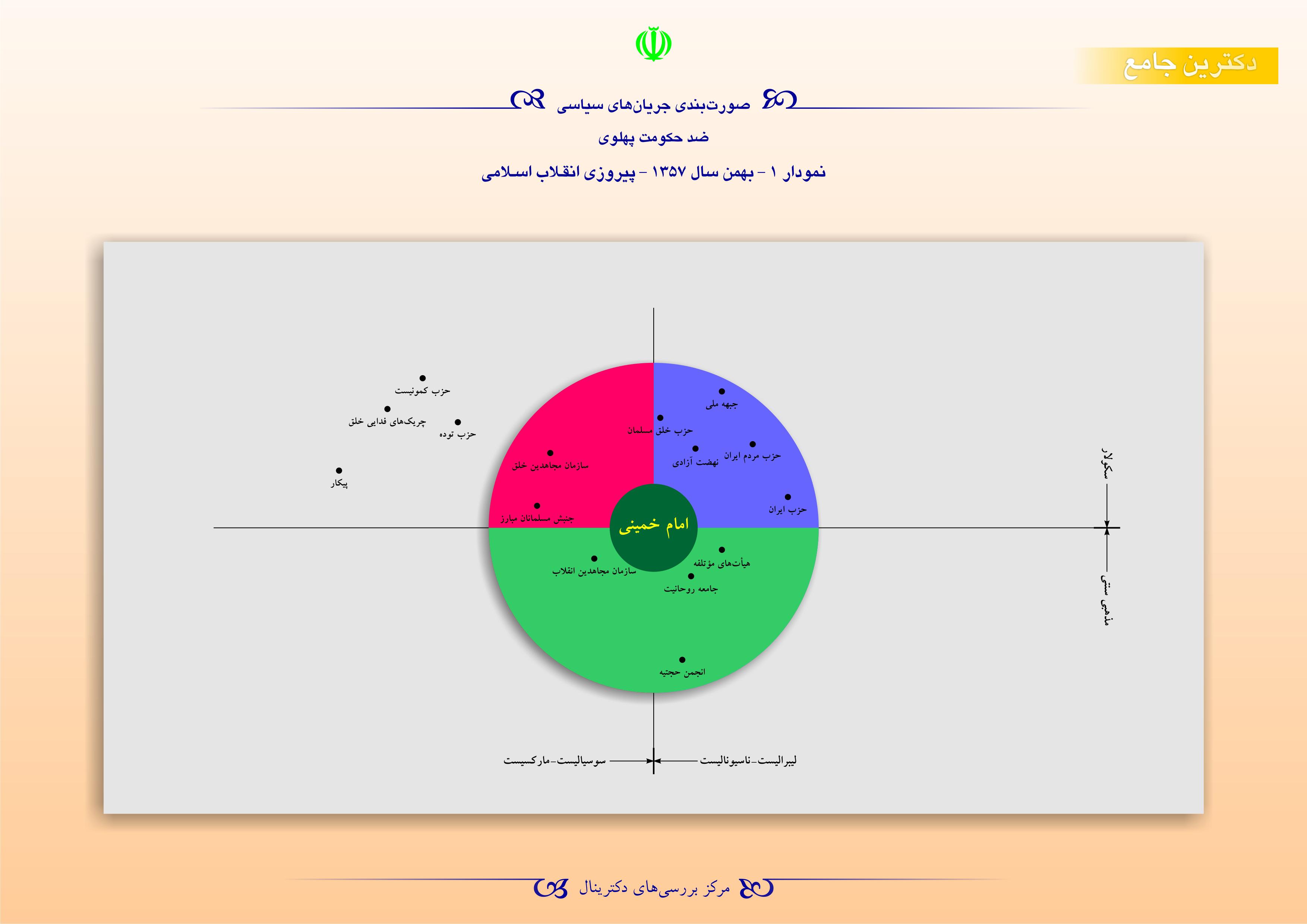 صورتبندی جریانهای سیاسی ضد حکومت پهلوی - بهمن سال 1357