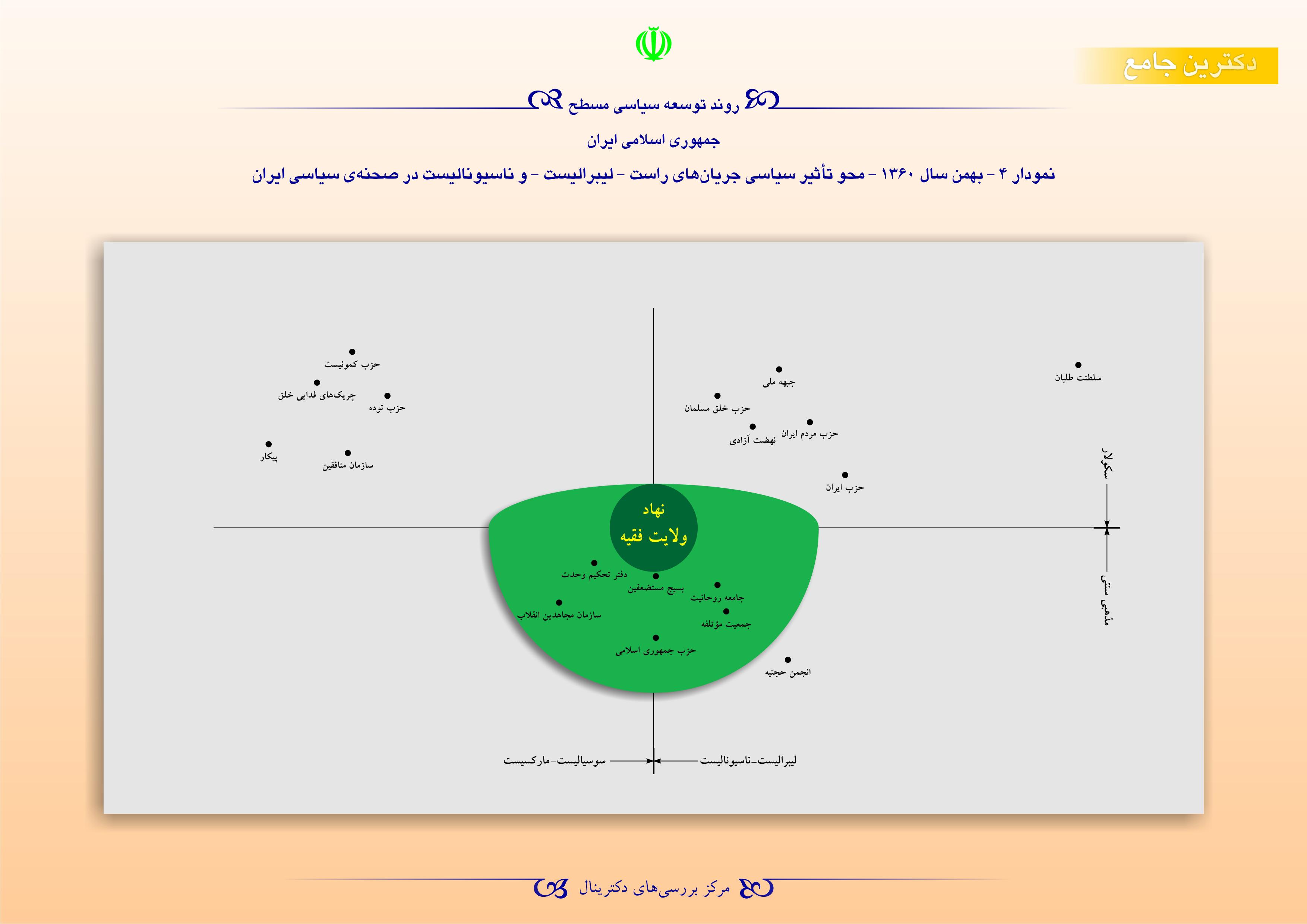 روند توسعه سیاسی مسطح جمهوری اسلامی ایران - بهمن سال 1360
