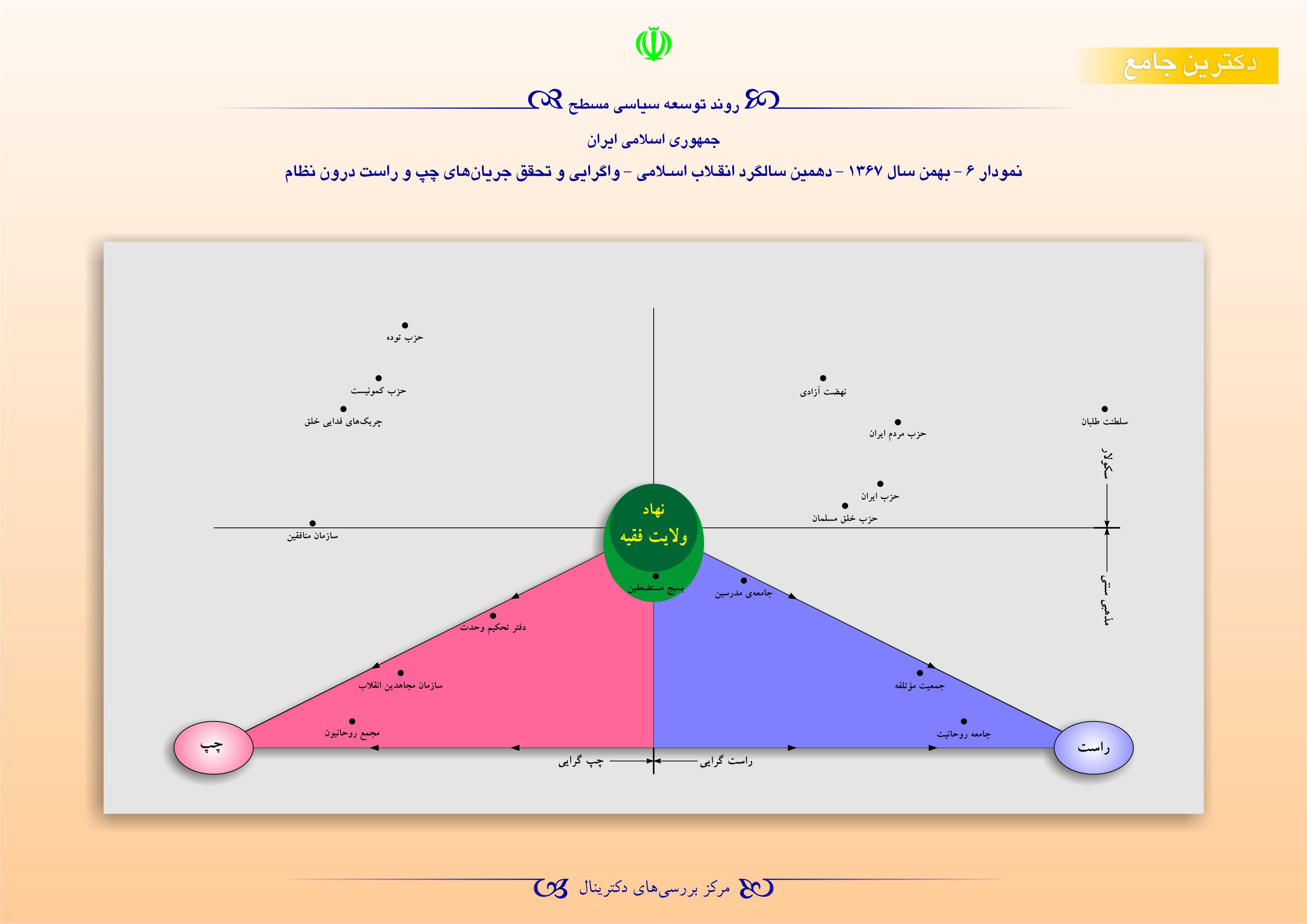 روند توسعه سیاسی مسطح جمهوری اسلامی ایران - بهمن سال 1367