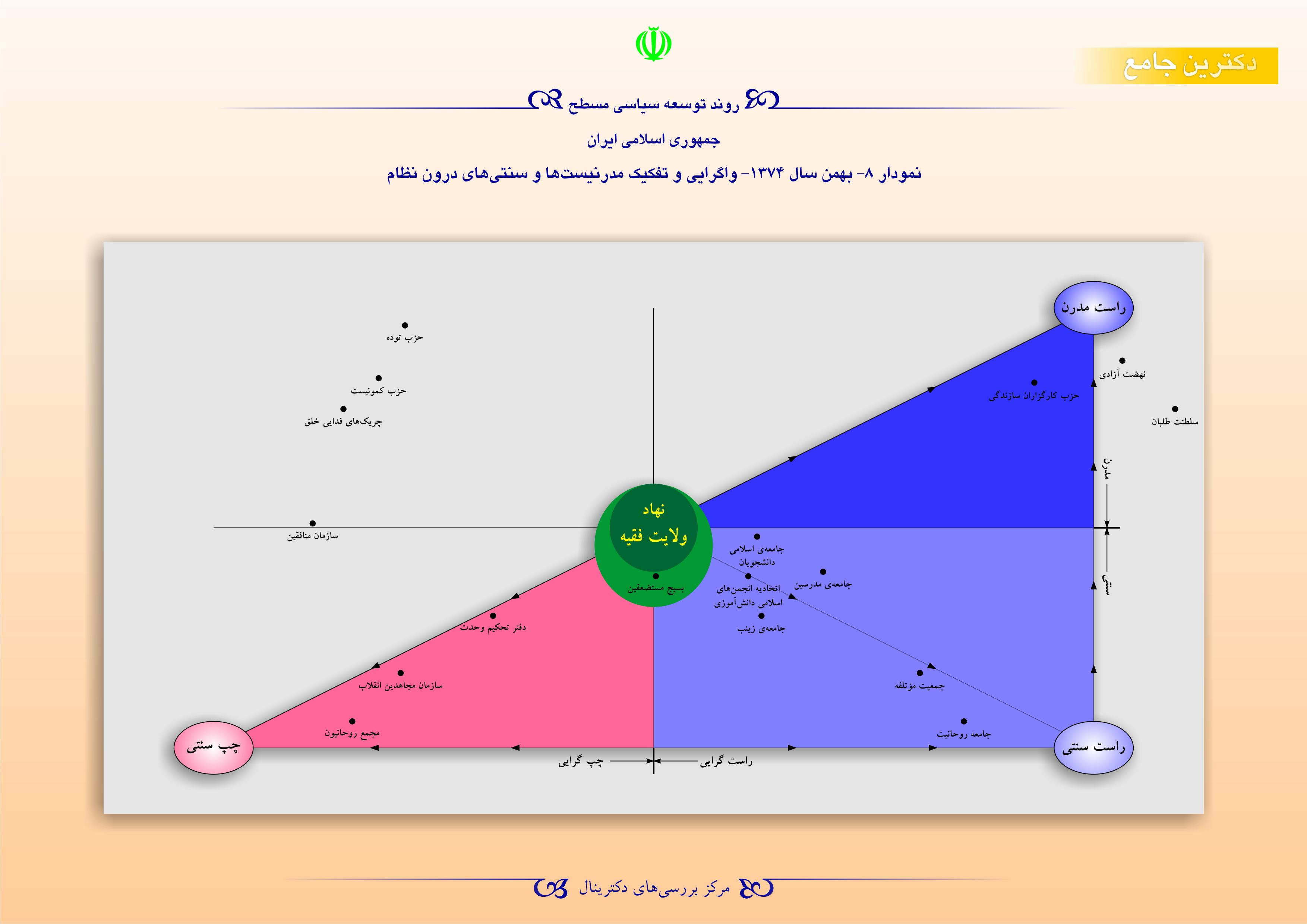روند توسعه سیاسی مسطح جمهوری اسلامی ایران - بهمن سال 1374