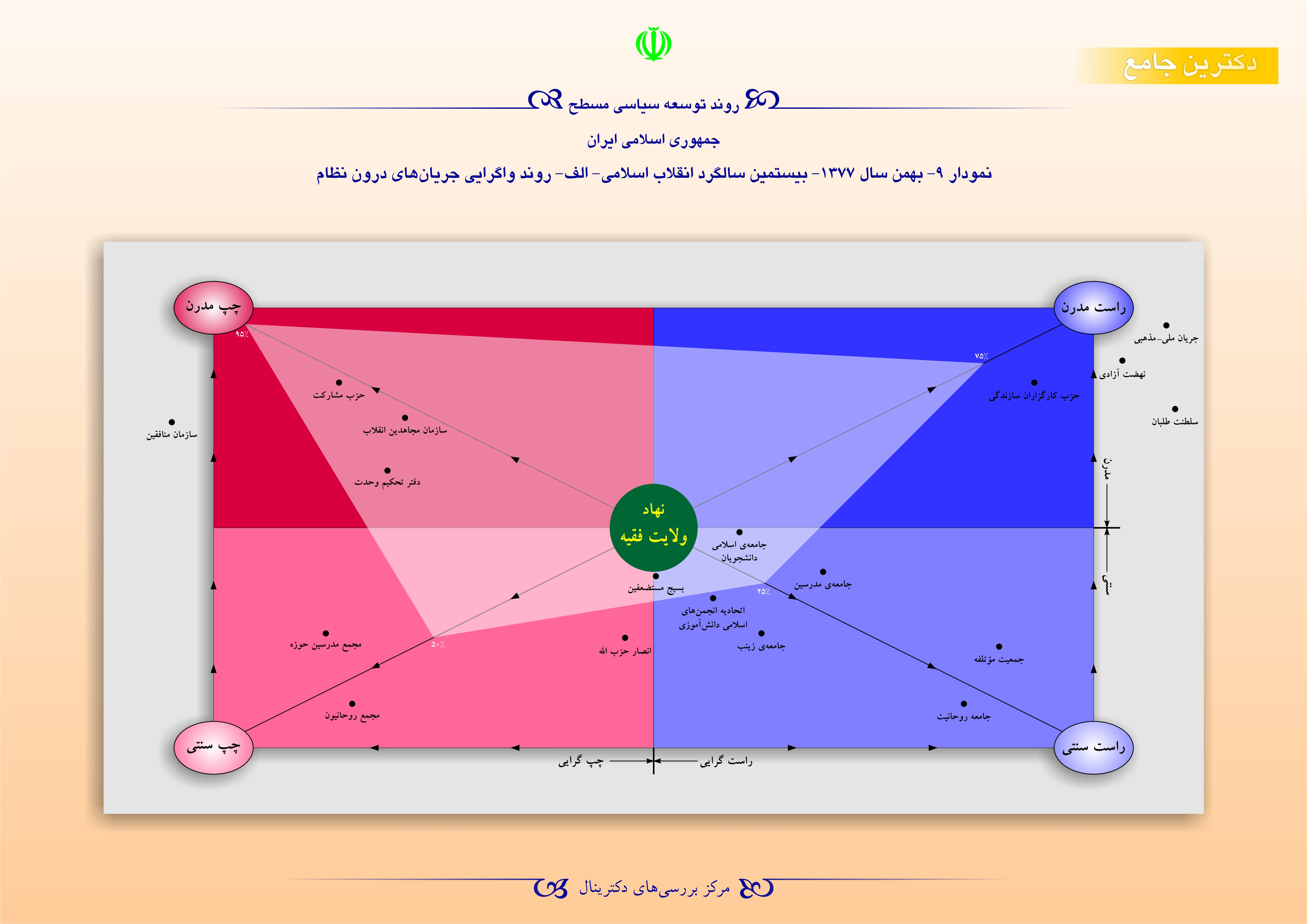 روند توسعه سیاسی مسطح جمهوری اسلامی ایران - بهمن سال 1377