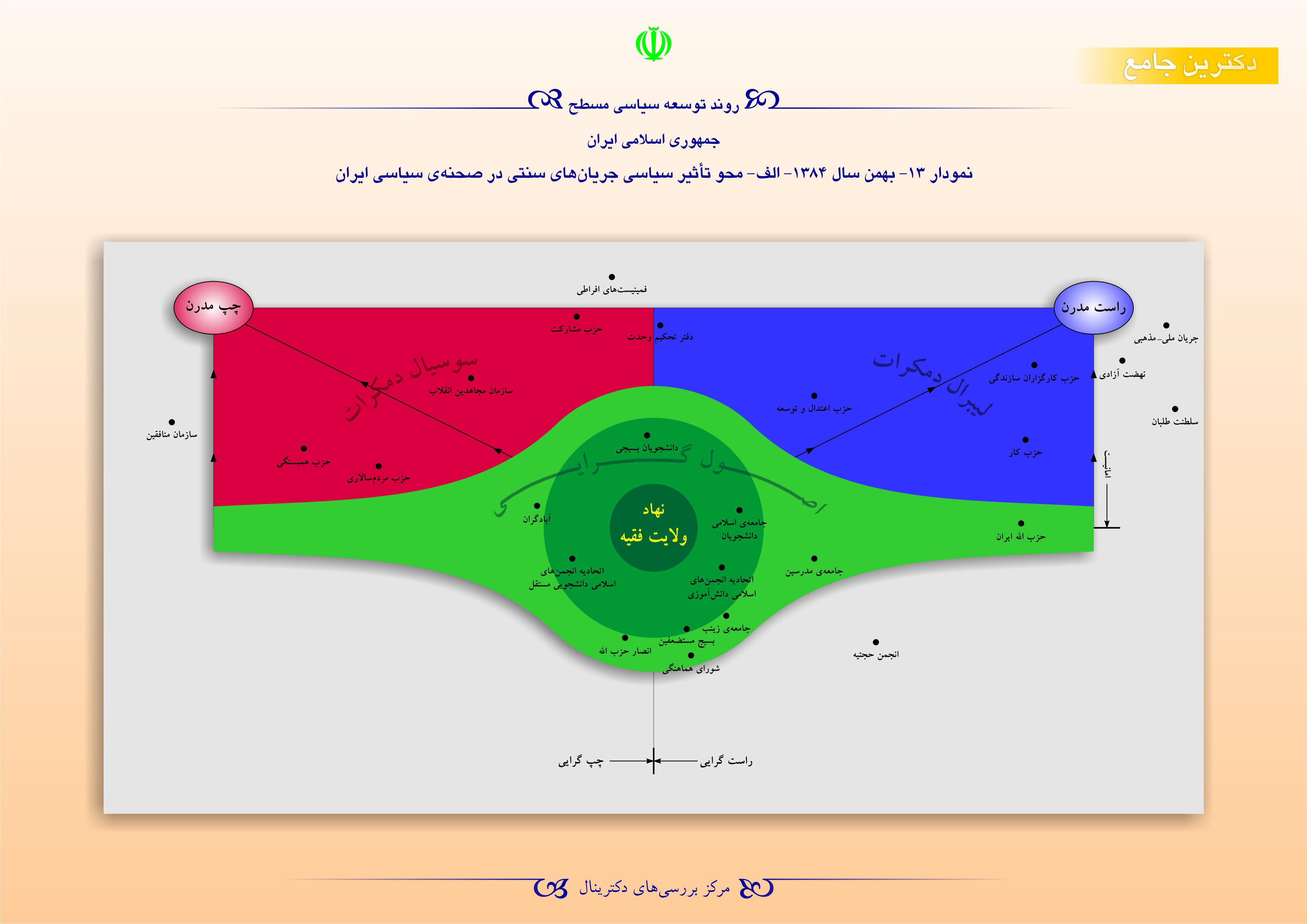 روند توسعه سیاسی مسطح جمهوری اسلامی ایران - بهمن سال 1384